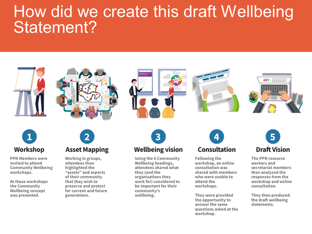 How did we create this draft wellbeing statement?